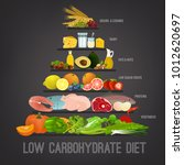 low carbohydrate diet poster.... | Shutterstock .eps vector #1012620697