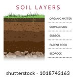 dirt layers. soil layer scheme... | Shutterstock .eps vector #1018743163