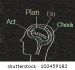 success process in brain written on blackboard background, high resolution, easy to use and edit. - stock photo