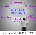 social selling concept drawn by ... | Shutterstock . vector #1025961673