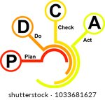 an icon for pdca  plan  do ... | Shutterstock .eps vector #1033681627