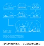 milk production process stages... | Shutterstock .eps vector #1035050353