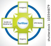 Types of fertilizer. Diagram - stock vector
