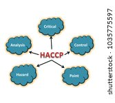 meaning of haccp abstract  | Shutterstock . vector #1035775597