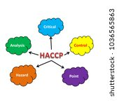 meaning of haccp abstract  | Shutterstock . vector #1036565863
