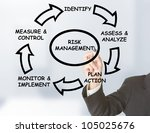 Businessman drawing risk management circle on transparent board - stock photo