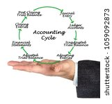 steps of accounting cycle   Shutterstock . vector #1059092873