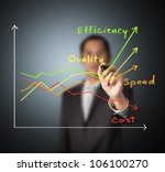 business man writing graph of industrial product and service improvement concept by increased quality - speed - efficiency and reduced cost - stock photo