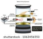 millikan oil drop experiment...   Shutterstock .eps vector #1063456553