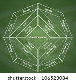 Psyche structure diagram on chalkboard background. - stock photo