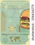 Retro Infographics with fast food items and World Map - vintage elements for presentation and visualization - vector illustration - stock vector