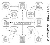 dentistry mind map with linear... | Shutterstock .eps vector #1067214713