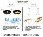 physical and chemical changes...   Shutterstock . vector #1068112907