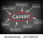 conceptual hand drawn career... | Shutterstock . vector #107189237