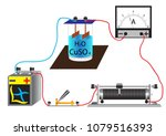 the physicochemical process is... | Shutterstock .eps vector #1079516393