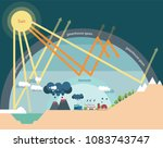 the greenhouse effect... | Shutterstock .eps vector #1083743747