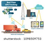 real time gps tracking system...   Shutterstock .eps vector #1098509753