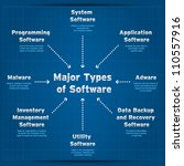 Major types of software. Diagram - stock vector