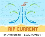 how to escape rip current.... | Shutterstock .eps vector #1132409897
