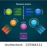 Business system structure - stock vector