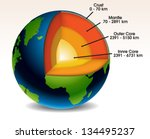 earth structure eps10 | Shutterstock .eps vector #134495237
