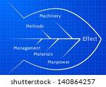 detailed illustration of an... | Shutterstock .eps vector #140864257