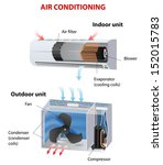 room air conditioner. how does... | Shutterstock .eps vector #152015783