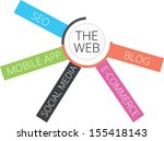 the web | Shutterstock .eps vector #155418143