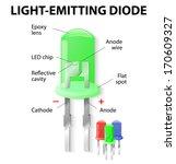parts of an light emitting...   Shutterstock .eps vector #170609327