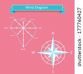 Постер, плакат: wind rose diagram and