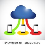 cloud computing smartphone...