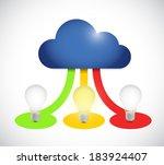 cloud computing lightbulb ideas ...