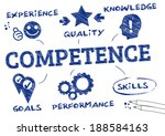 Competence Is The Ability Of A...
