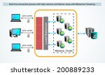 vector illustration of real... | Shutterstock .eps vector #200889233