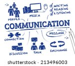 communication concept   chart... | Shutterstock .eps vector #213496003
