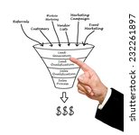 Small photo of Marketing funnel