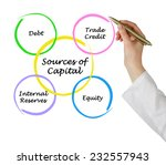 sources of capital  | Shutterstock . vector #232557943