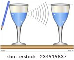 resonance between two glasses   ...