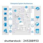 Enterprise System Architecture