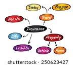insurance mind map  sketch... | Shutterstock .eps vector #250623427