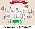 beer brewery process... | Shutterstock .eps vector #260344067