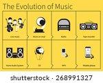 the evolution of listening to...   Shutterstock .eps vector #268991327