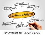emotional intelligence diagram  ... | Shutterstock . vector #272461733