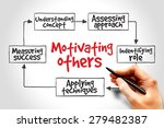 motivating others mind map ... | Shutterstock . vector #279482387