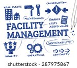 facility management. chart with ... | Shutterstock .eps vector #287975867