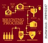 brewery steps. beer brewing...   Shutterstock .eps vector #298943147