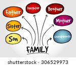 family mind map concept | Shutterstock .eps vector #306529973