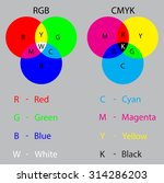 matching systems rgb and cmyk