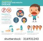 vector. illustration. hand foot ... | Shutterstock .eps vector #316931243