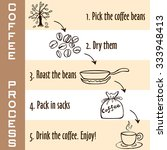 hand drawn steps of coffee... | Shutterstock .eps vector #333948413
